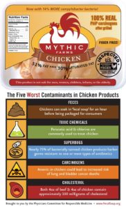 pcrm.org inforgraphic chicken label